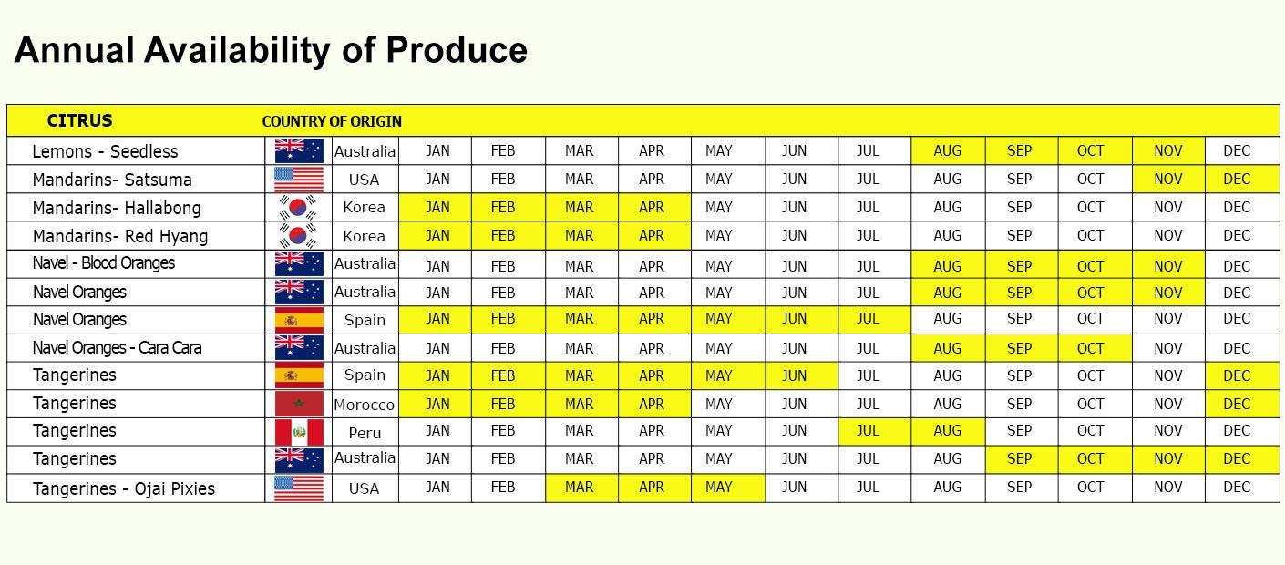 PSI Citrus Availability Chart