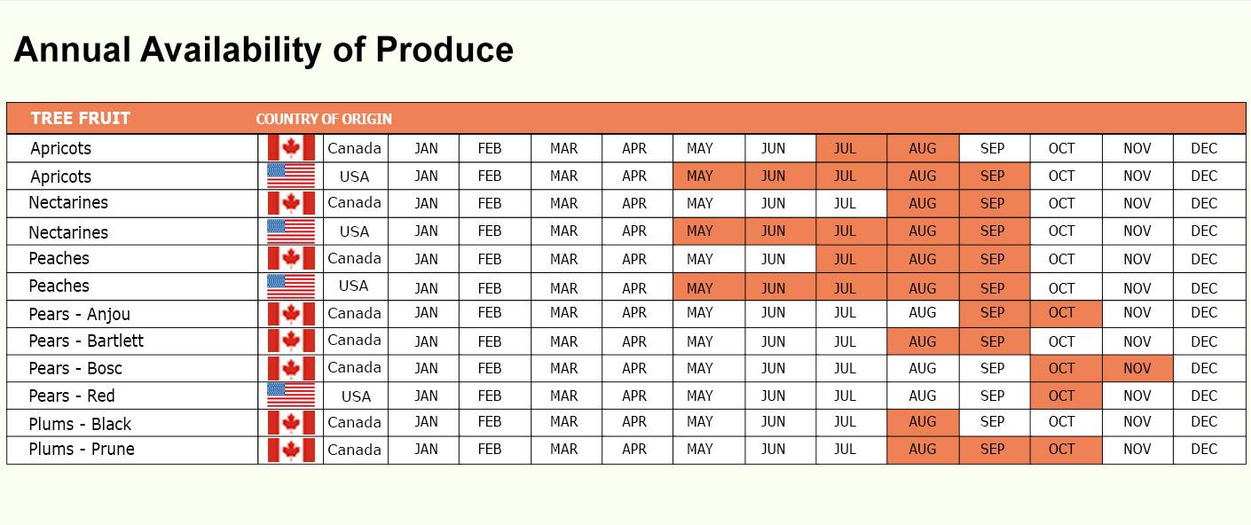PSI Tree Fruit Availability Chart