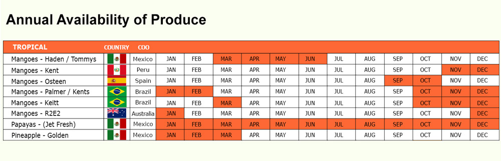 PSI Tropical Fruits Availability Chart
