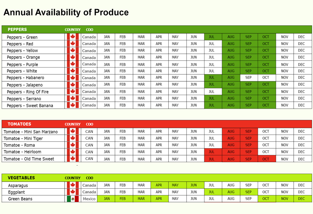 PSI Vegetables Availability Chart